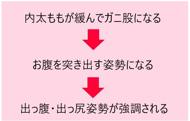 腰痛メカニズム③